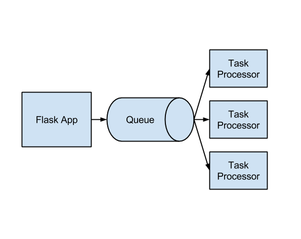 Flask hacks and best practices a distributed task queue malvernweather